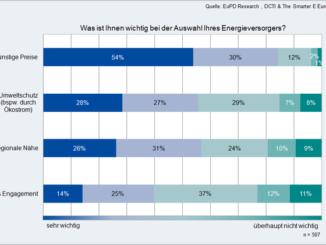 csm_Grafik_Was_ist_Ihnen_wichtig_bei_der_Auswahl_des_Energieversorgers_65edb3b059